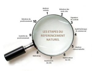 Le référencement naturel Toulouse avec usualcom.net