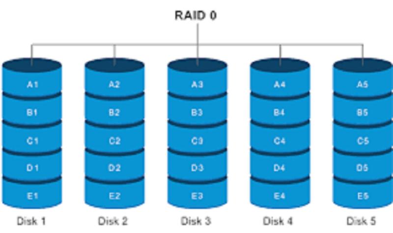 Récupération de données raid : l'essentiel à savoir